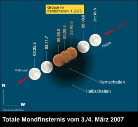 Mondfinsternis 3./4. März 2007