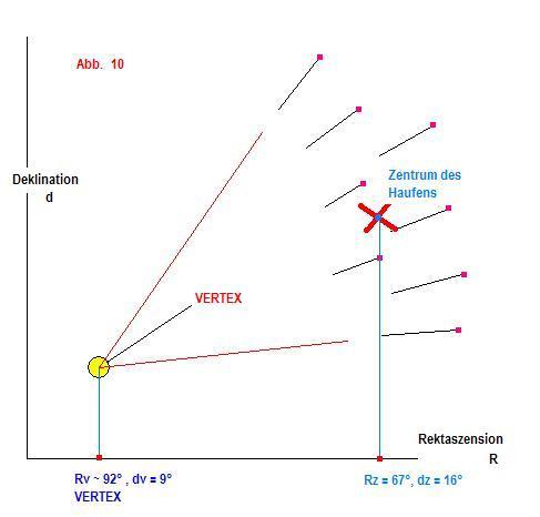 Die Methode der Entfernungsbestimmung zeigt folgende Prinzipskizze.