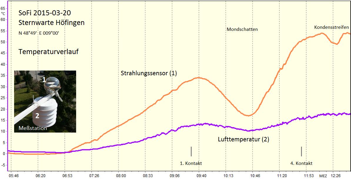 SoFi 2015 Temperaturverlauf